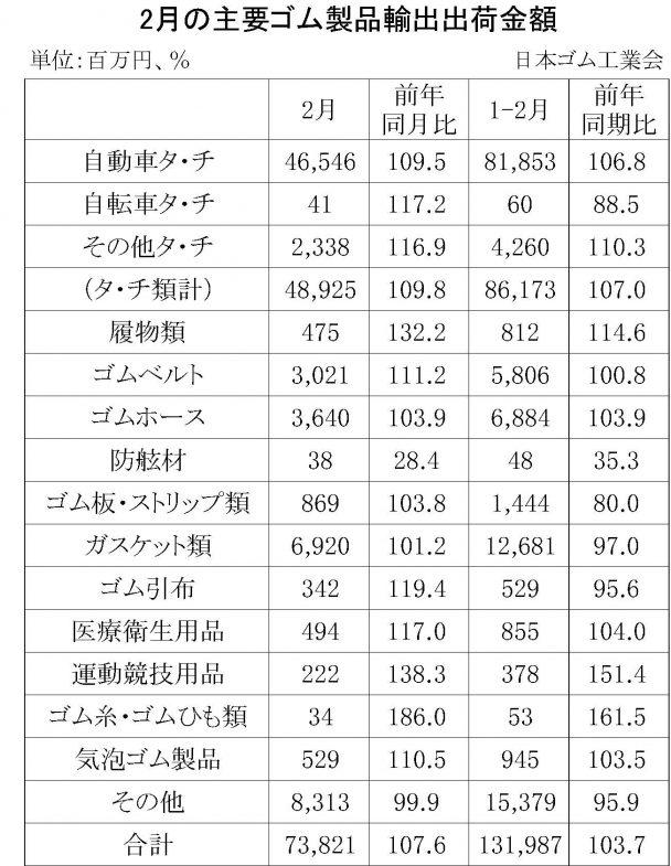 2月ゴム製品輸出出荷金額