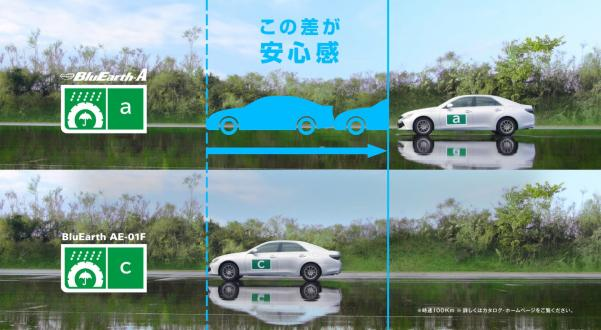 ウェットグリップ性能「a」のタイヤを選ぶ重要性を訴求するCMのワンシーン