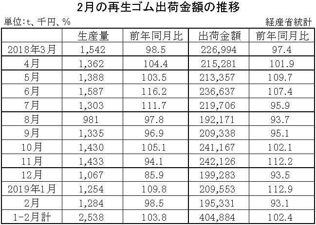 2-月別-ゴム製品生産・出荷金額・再生ゴム・工業用ゴム