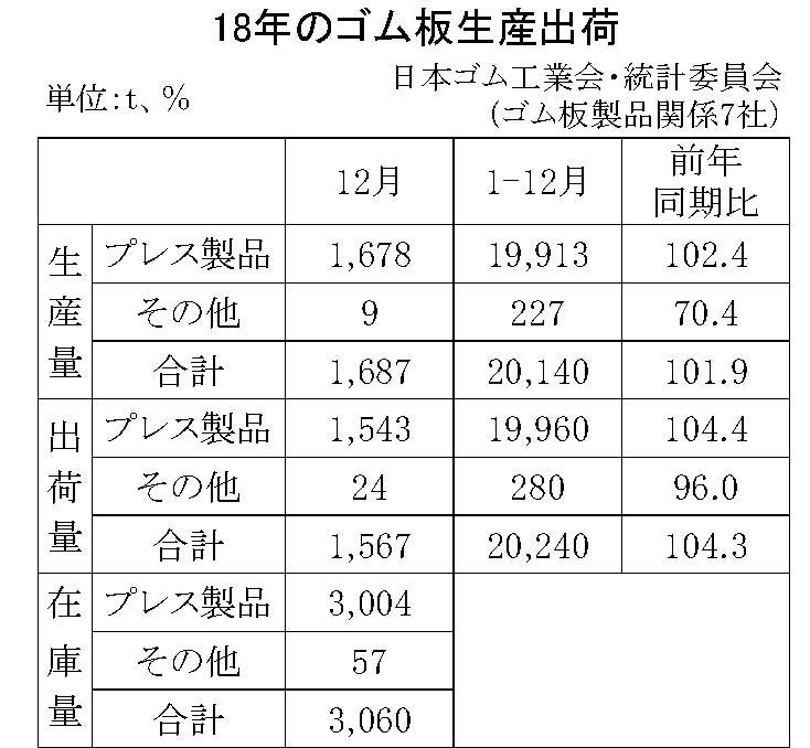 9-12(年間使用)08-月別-ゴム板生産出荷 縦9横3