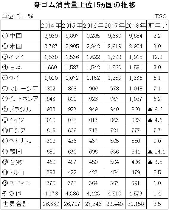 18-新ゴム消費量上位15ヵ国の推移