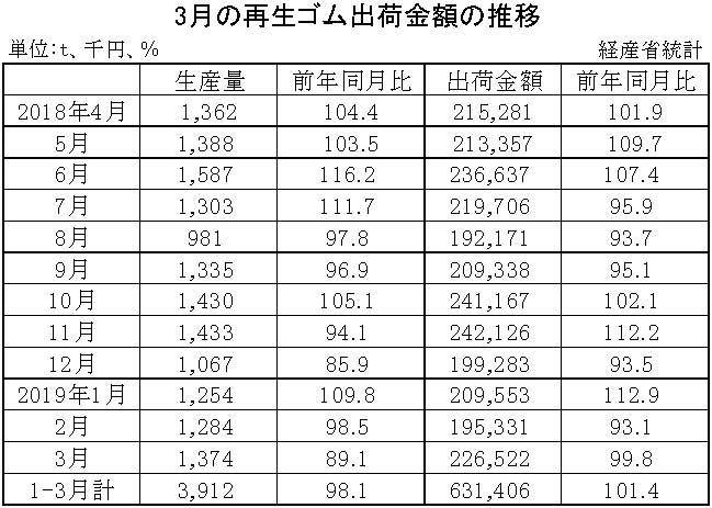 3-月別-ゴム製品生産・出荷金額・再生ゴム・工業用ゴム