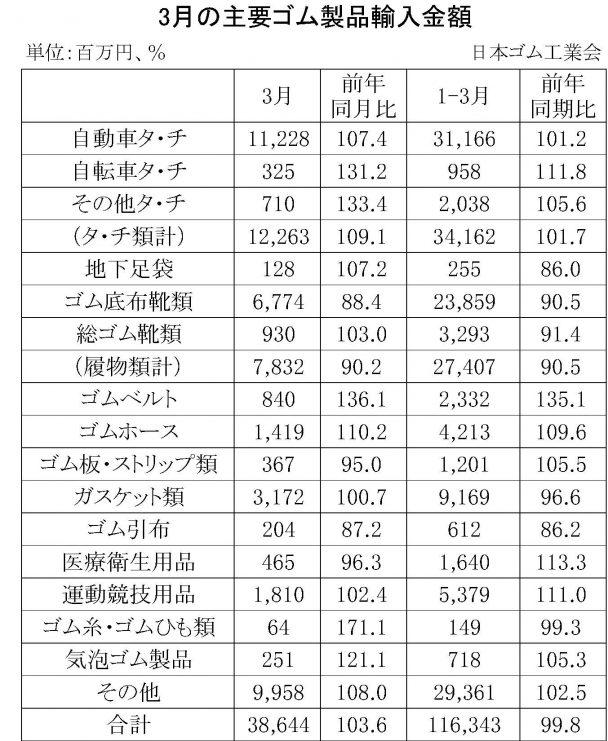 3月ゴム製品輸入