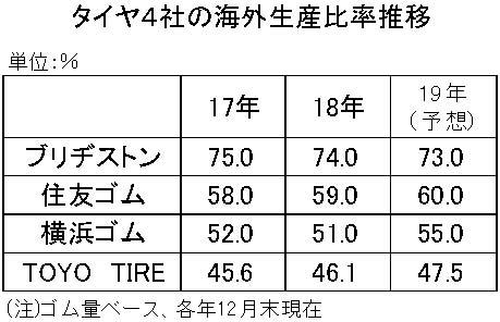 19年間使用 タイヤ4社の海外生産比率
