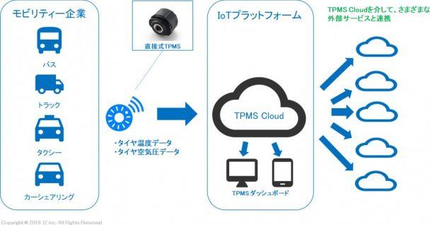 サービスのイメージ図
