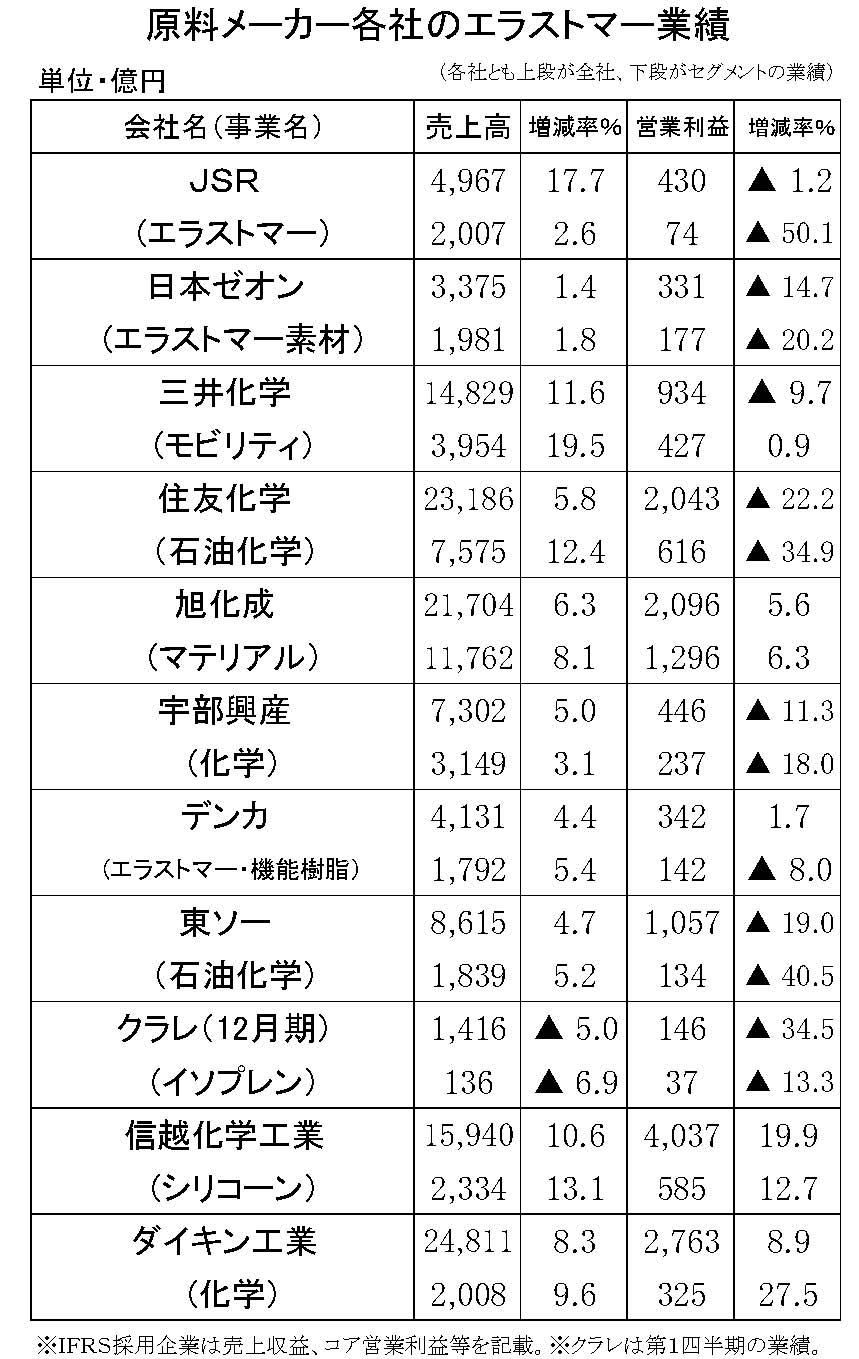 (年間使用)原料メーカーの業績 縦26横4 第1四半期-縦27横4