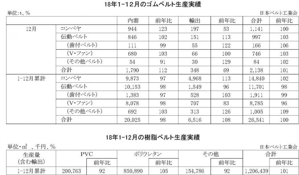 9-16(年間使用)05-月別-ゴムベルト・樹脂ベルト生産実績  縦9横7