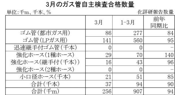 3月ガス管自主検査合格数量
