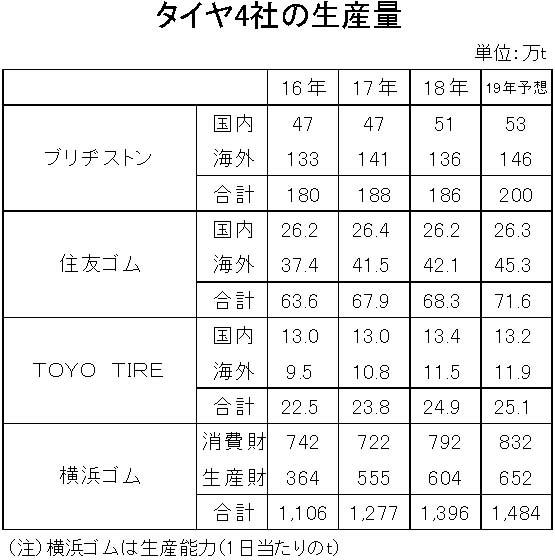 19年タイヤ4社生産量 縦16横3 海外生産-縦8横4