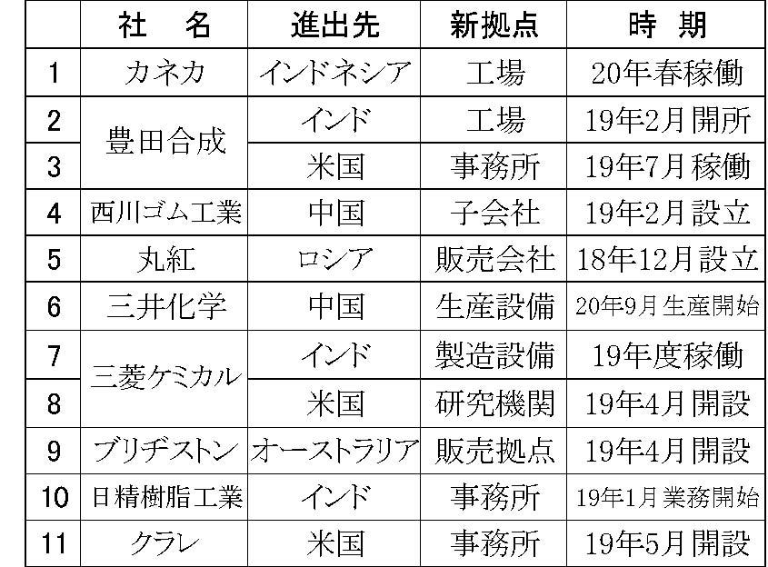 (年間使用)06.12月海外進出企業リスト 横4・縦なり