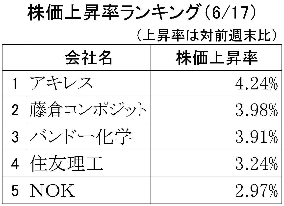 6月17日株価上昇率ランキング2019【規格外】