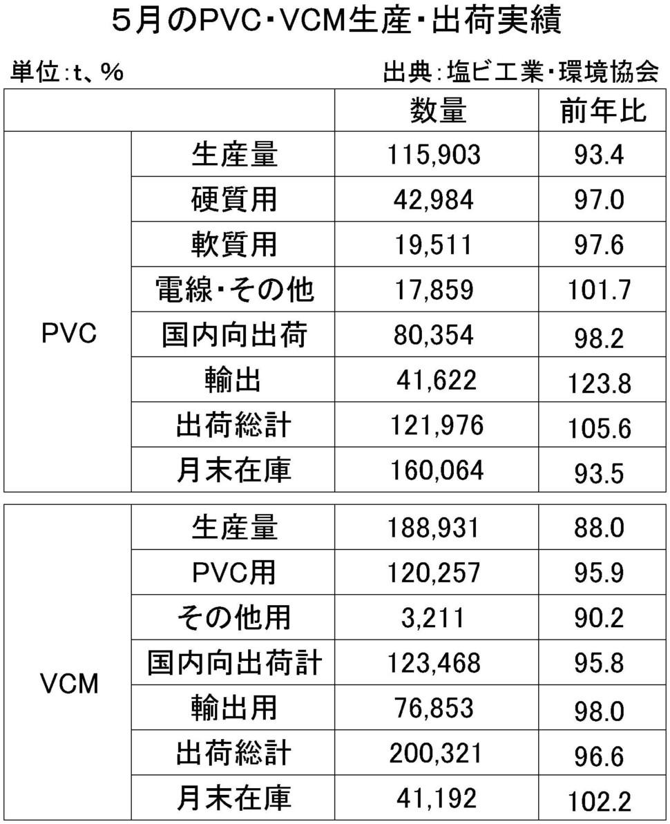 5月のPVC・VMC生産・出荷実績