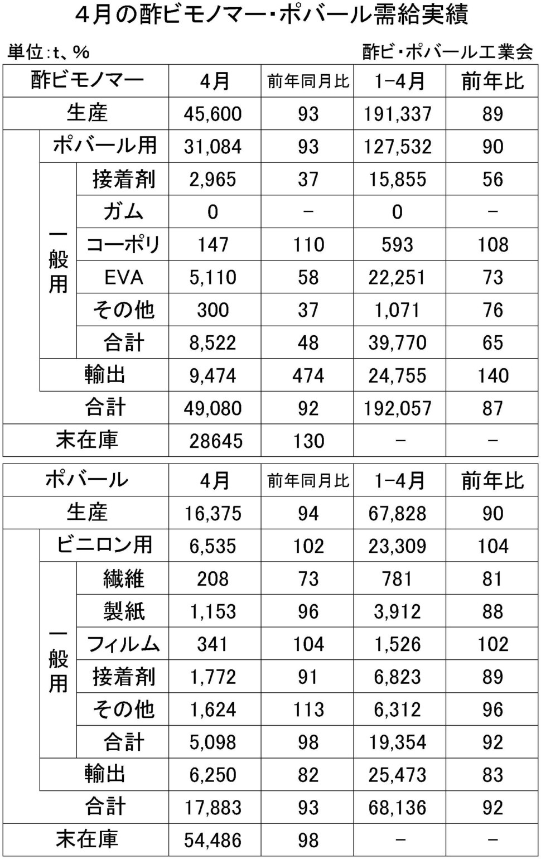4月の酢ビモノマー・ポバール需給実績