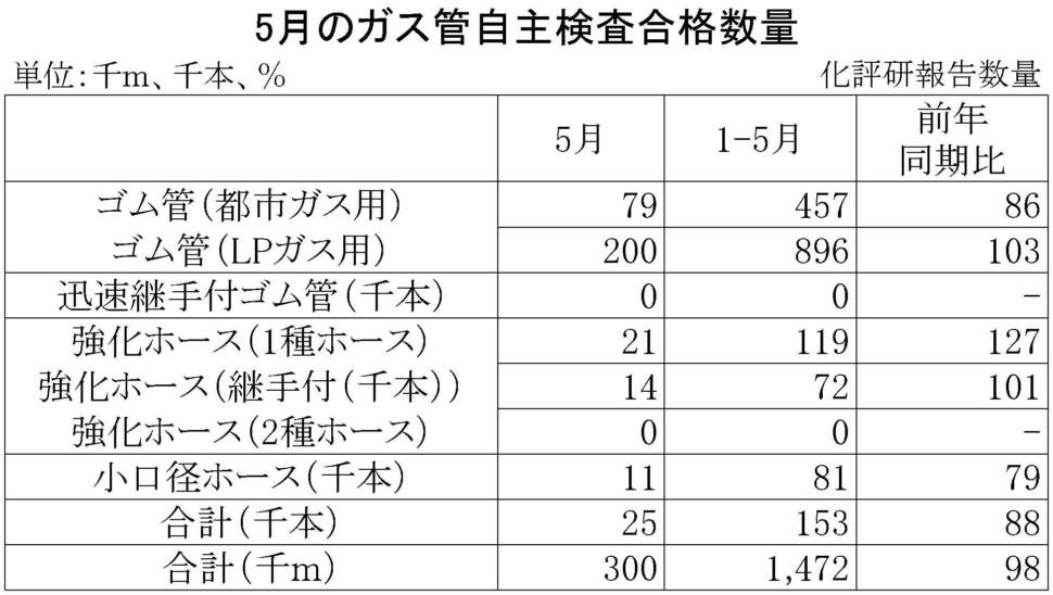 5月のガス管自主検査合格数量