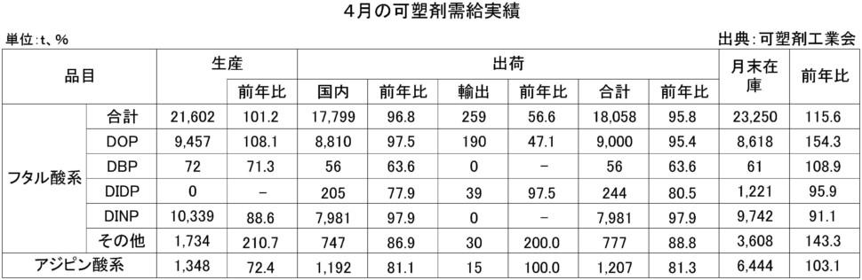 4-可塑剤需給実績表