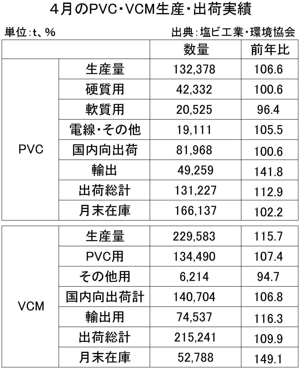 4月のPVC・VMC生産・出荷実績