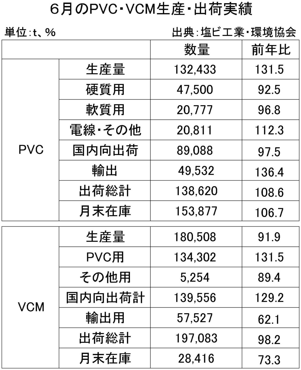 6月のPVC・VMC生産・出荷実績