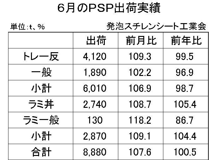 6月の発砲スチレンシート出荷実績