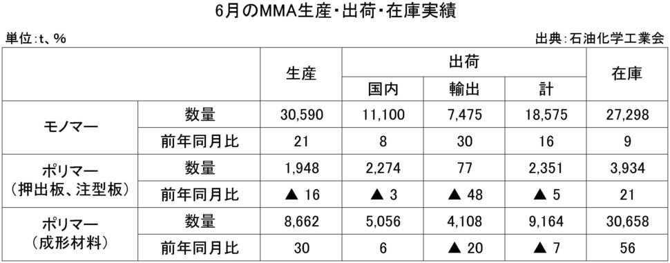 6月のMMA生産・出荷・在庫実績