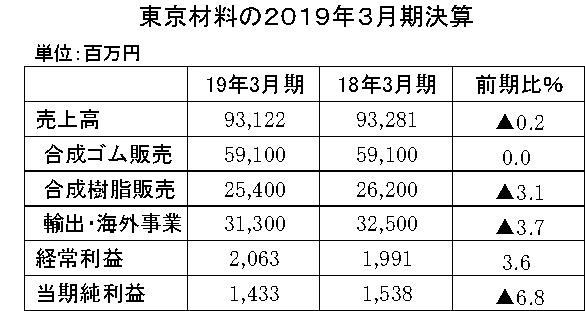 04 東京材料2018年3月期決算 縦7横4