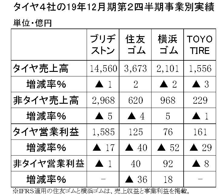 年間使用 タイヤ4社の非タイヤ事業 縦13横3 第2四半期-縦14横3
