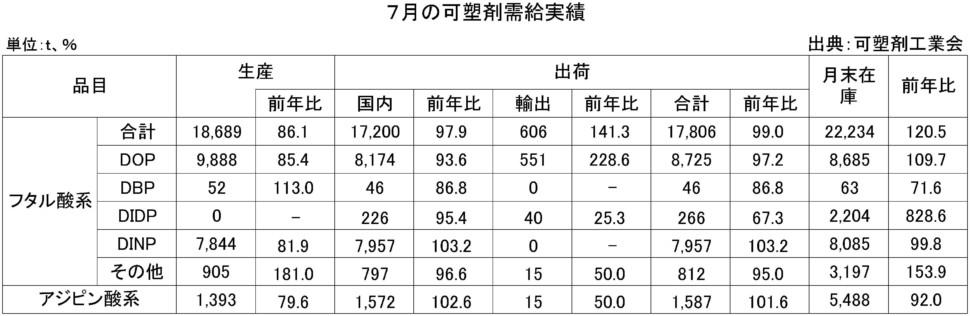 7月の可塑剤需給実績