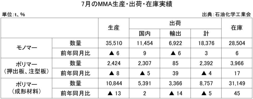 7月のMMA生産・出荷・在庫実績