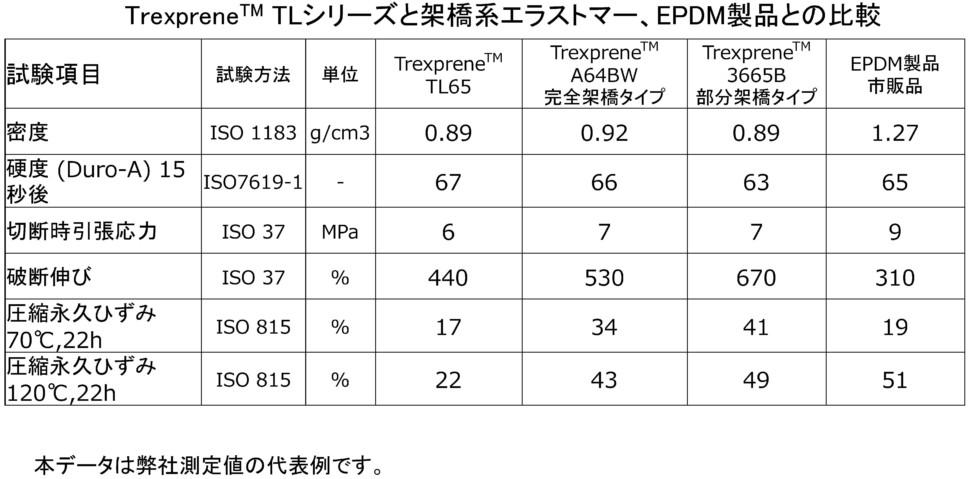 トレックスプレーンTLシリーズの比較物性表