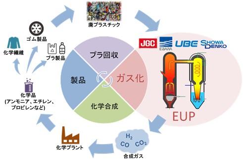 リサイクルのフロー図