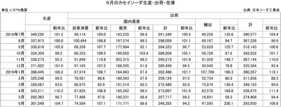 6月のカセイソーダ生産・出荷・在庫実績