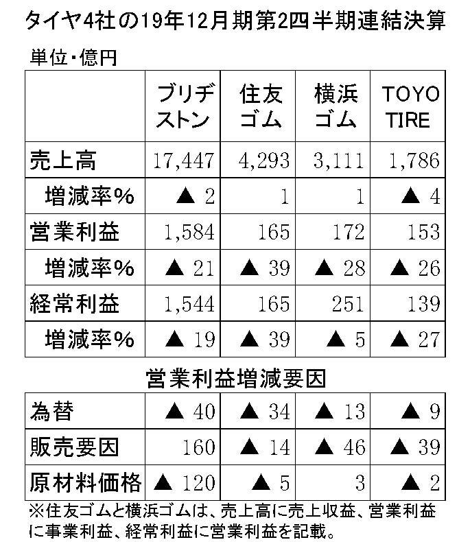 年間使用 タイヤ4社の決算詳報 縦16横3 第3四半期-縦14横3