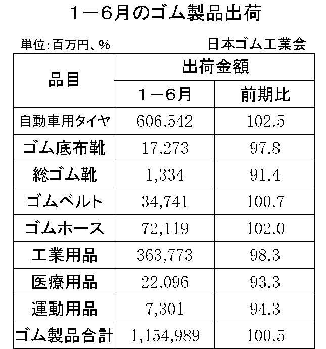 1-6月のゴム製品出荷金額 (ゴム工)