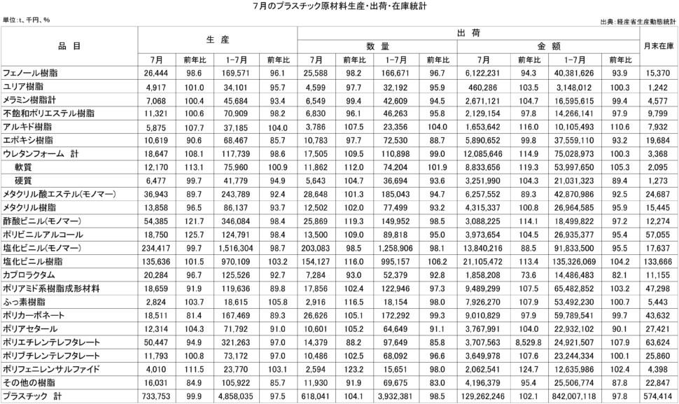 7月のプラスチック原材料生産・出荷・在庫統計