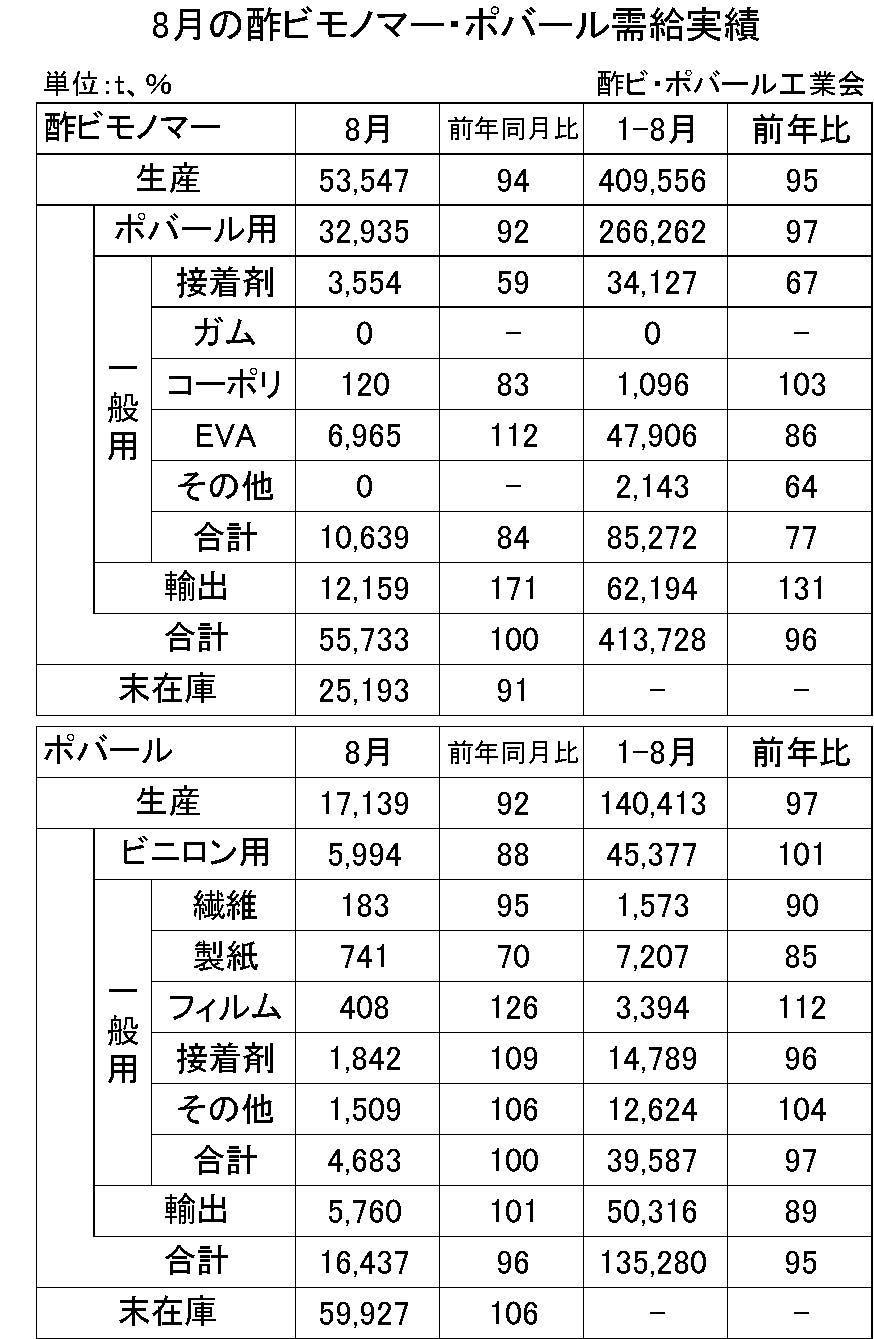 8月の酢ビモノマー・ポバール需給実績