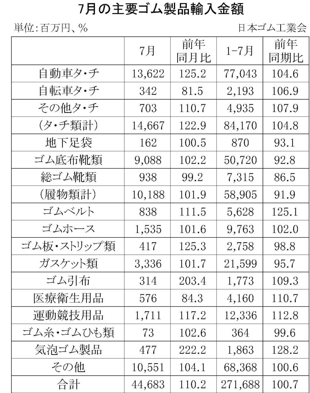 7月の主要ゴム製品輸入金額