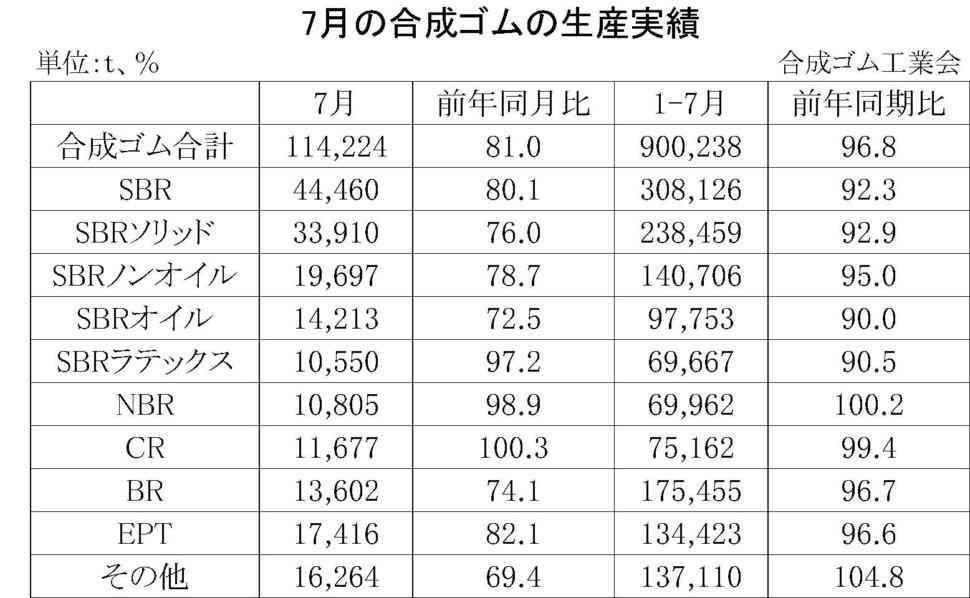 7月の合成ゴムの生産実績