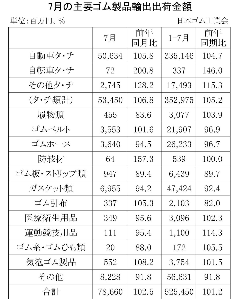 7月の主要ゴム製品輸出金額