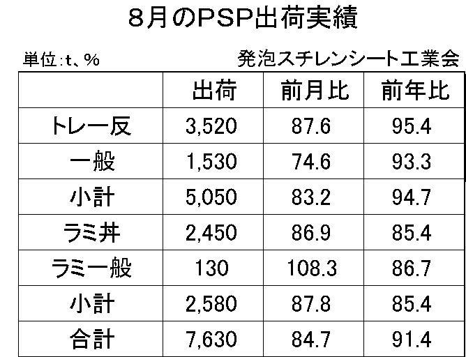 8月の発泡スチレンシート出荷実績
