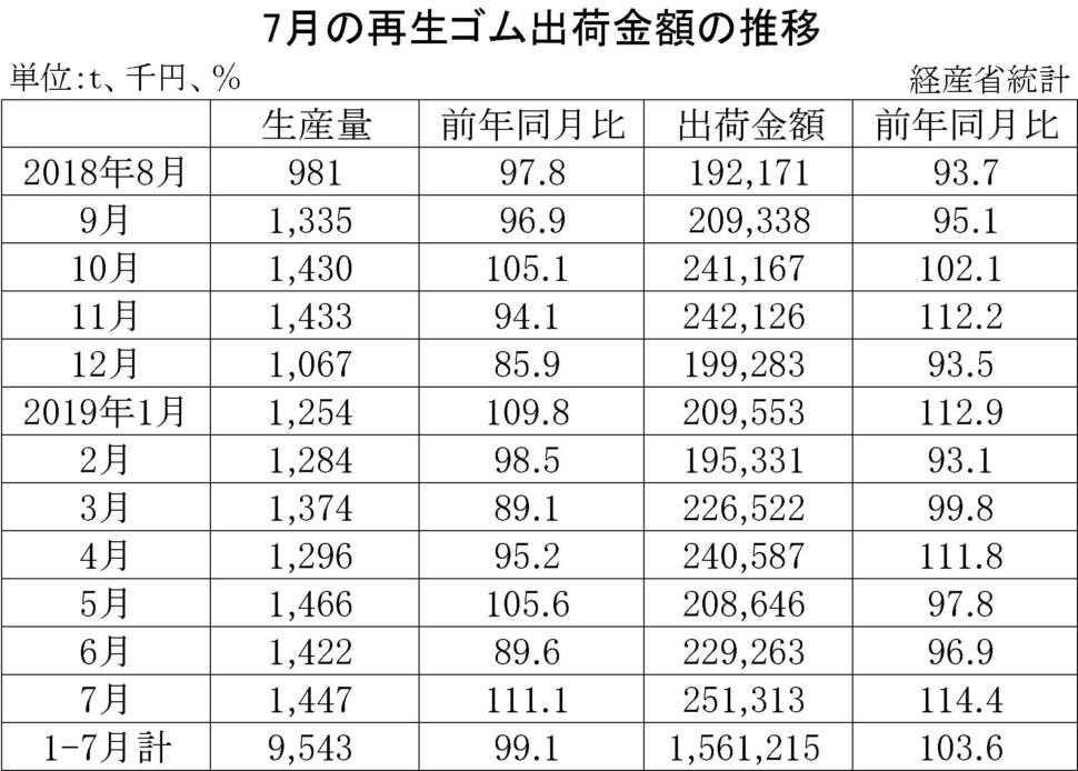 7月の再生ゴム出荷金額の推移