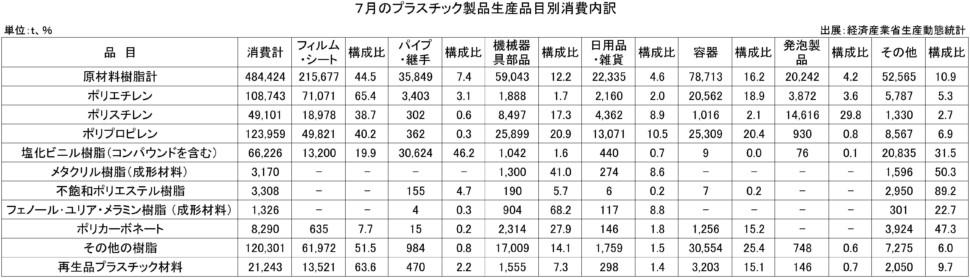7月のプラスチック製品生産品目別消費内訳