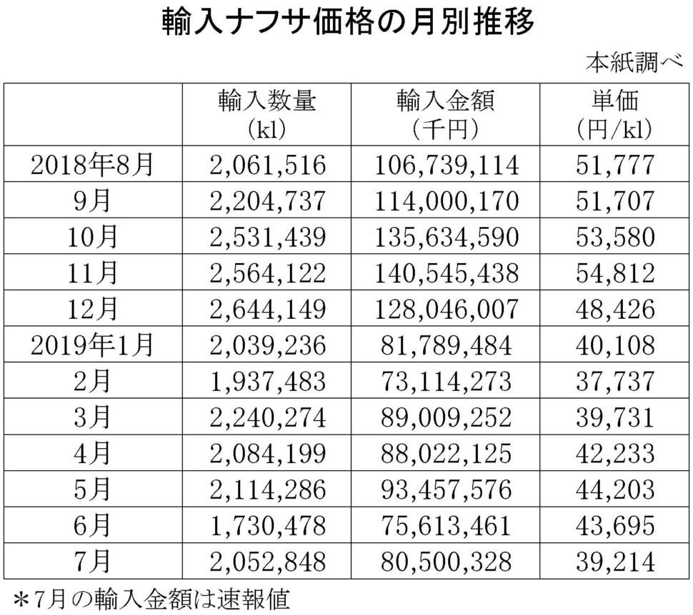 7月の輸入ナフサ価格