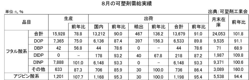 8月の可塑剤需給実績表