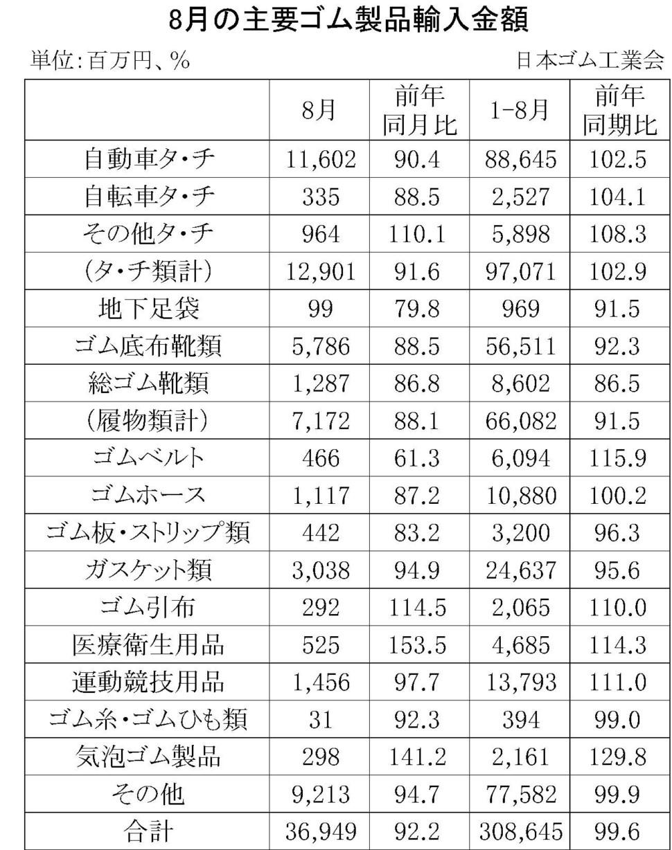 8月のゴム製品輸入