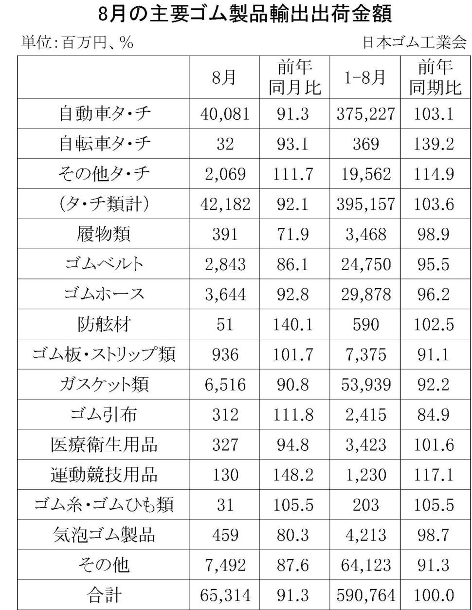 8月のゴム製品輸出