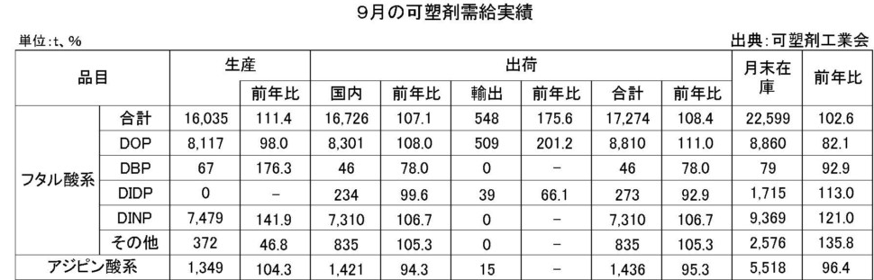 9月の可塑剤需給実績表