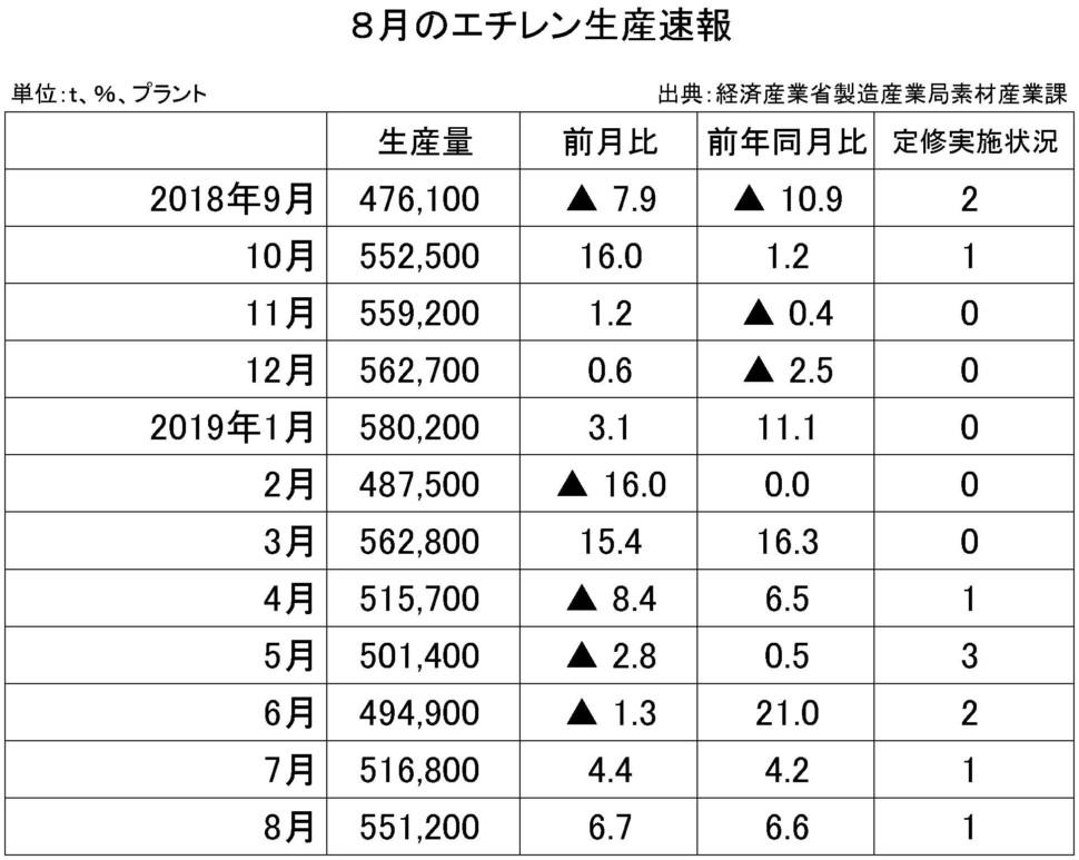 8月のエチレン生産速報