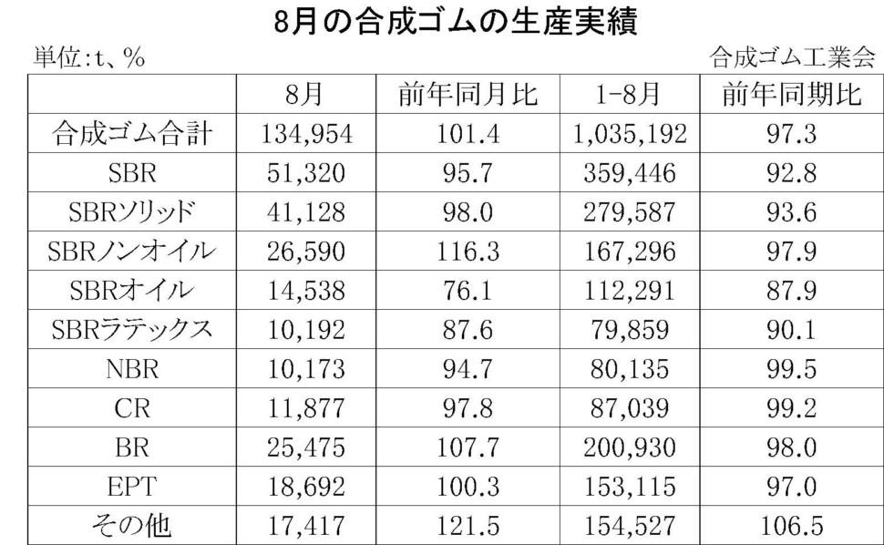 8月の合成ゴムの生産実績