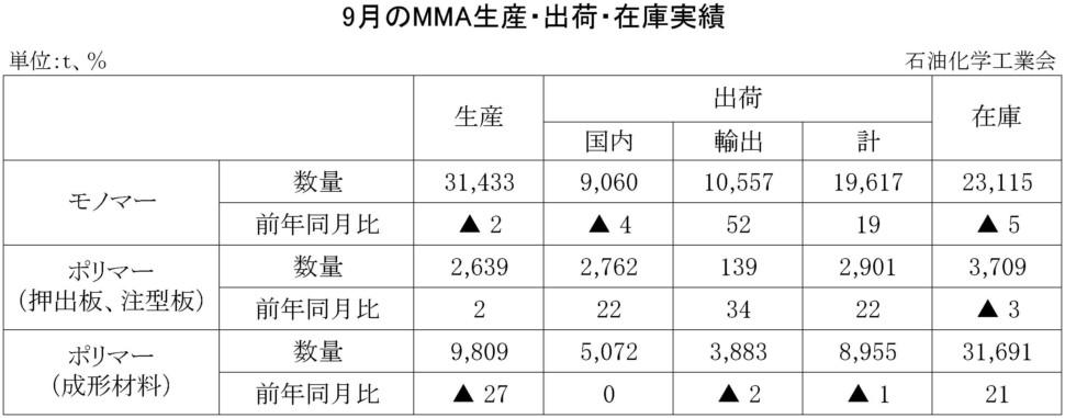 9月のMMA生産・出荷・在庫実績