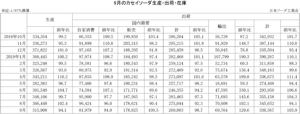 9-カセイソーダ生産・出荷・在庫実績