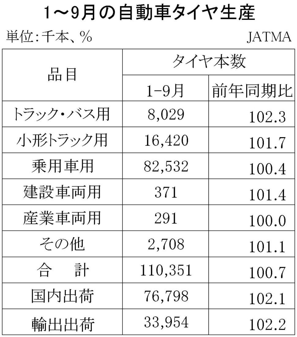 9-3(年間使用)06-月別・累計-自動車タイヤ・チューブ生産、出荷、在庫実績 期間統計-縦13横3 20行